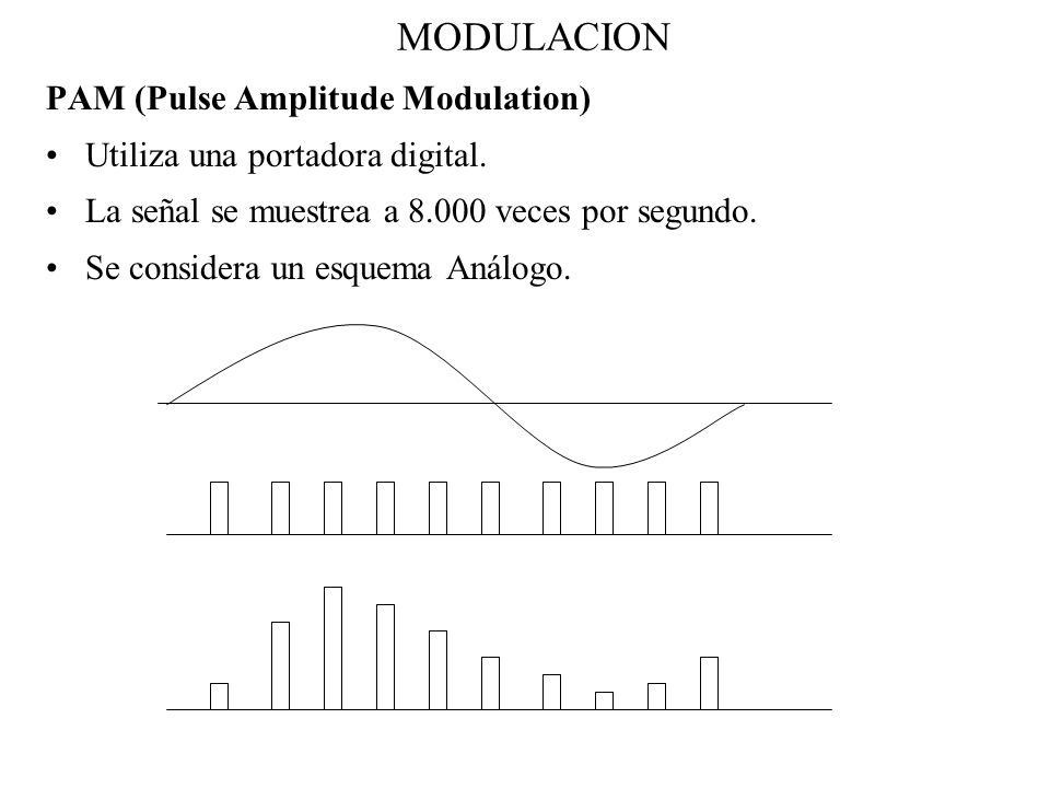 MODULACION PAM (Pulse Amplitude Modulation)