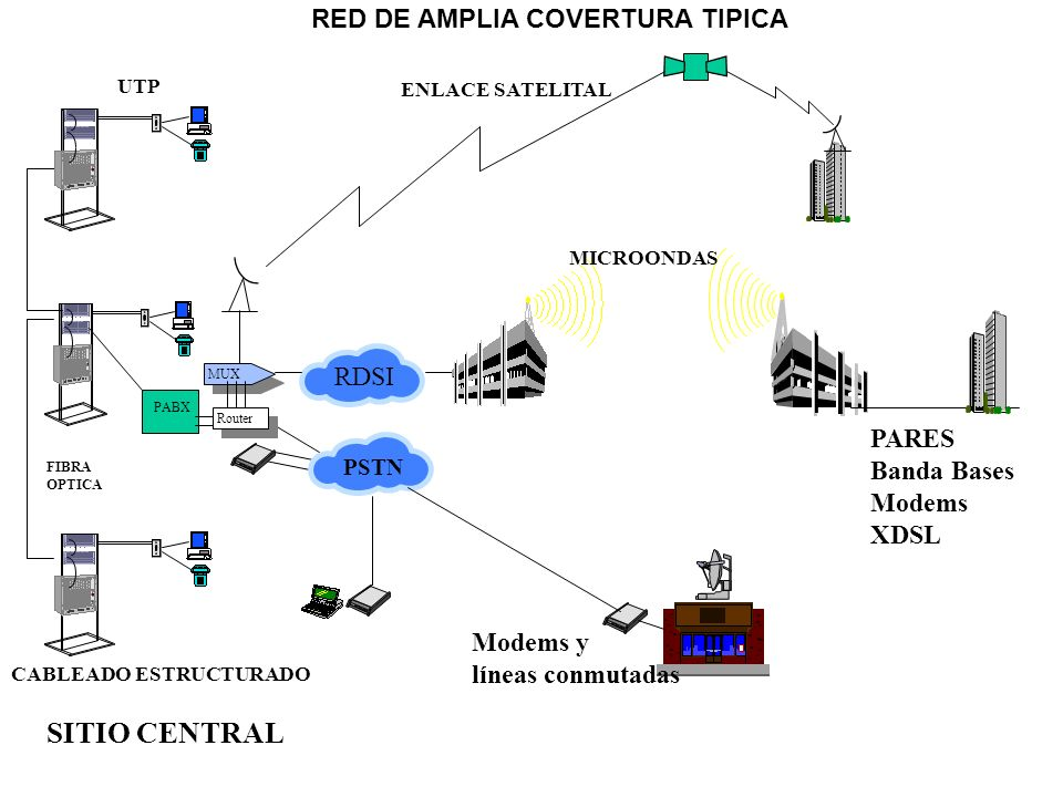 RED DE AMPLIA COVERTURA TIPICA