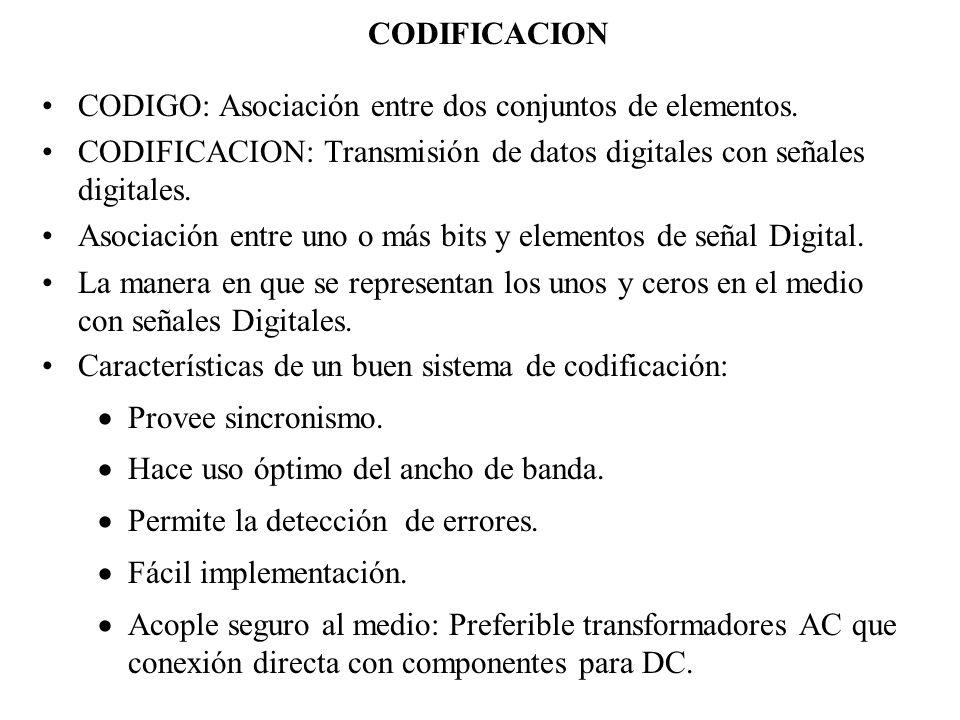 CODIFICACION CODIGO: Asociación entre dos conjuntos de elementos. CODIFICACION: Transmisión de datos digitales con señales digitales.