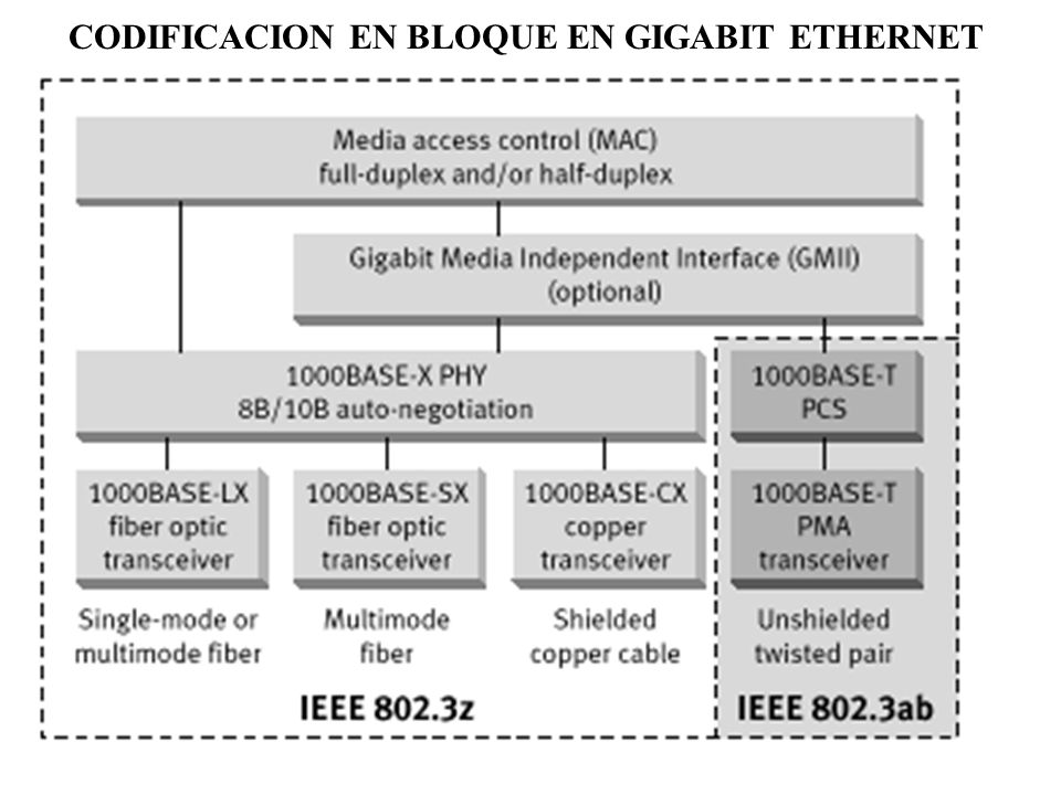 CODIFICACION EN BLOQUE EN GIGABIT ETHERNET
