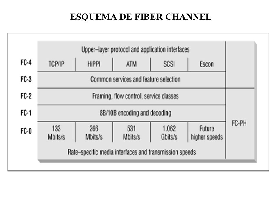 ESQUEMA DE FIBER CHANNEL