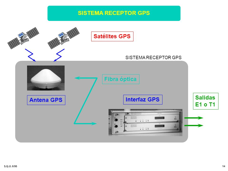 SISTEMA RECEPTOR GPS Satélites GPS Fibra óptica Salidas Antena GPS