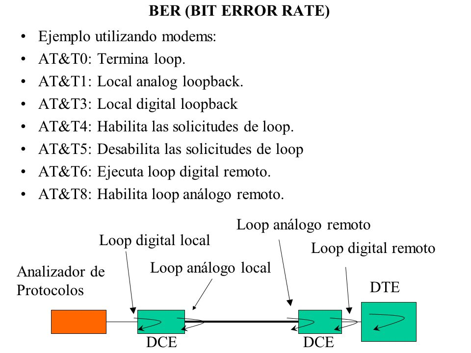 BER (BIT ERROR RATE) Ejemplo utilizando modems: AT&T0: Termina loop. AT&T1: Local analog loopback.