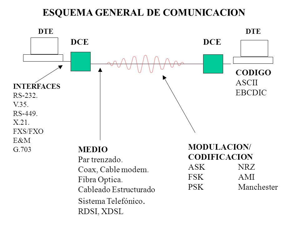ESQUEMA GENERAL DE COMUNICACION