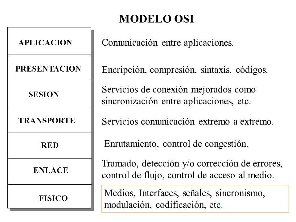 MODELO OSI Comunicación entre aplicaciones.