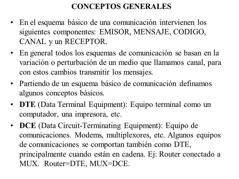 CONCEPTOS GENERALESEn el esquema básico de una comunicación intervienen los siguientes componentes: EMISOR, MENSAJE, CODIGO, CANAL y un RECEPTOR.