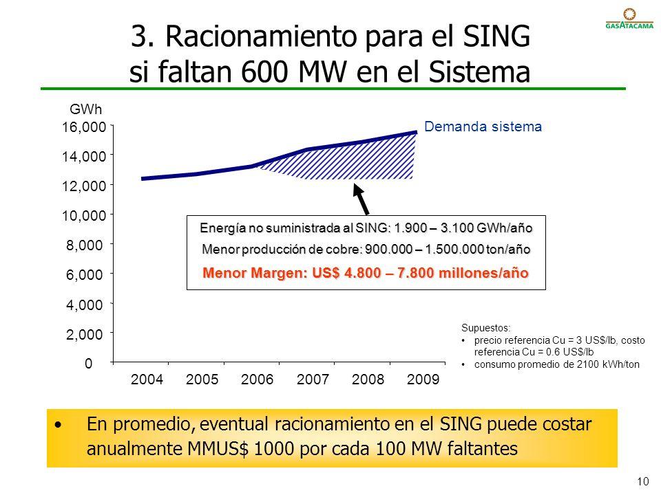 3. Racionamiento para el SING si faltan 600 MW en el Sistema