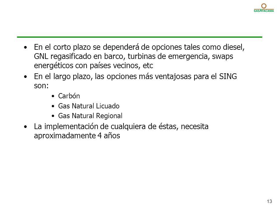 En el largo plazo, las opciones más ventajosas para el SING son: