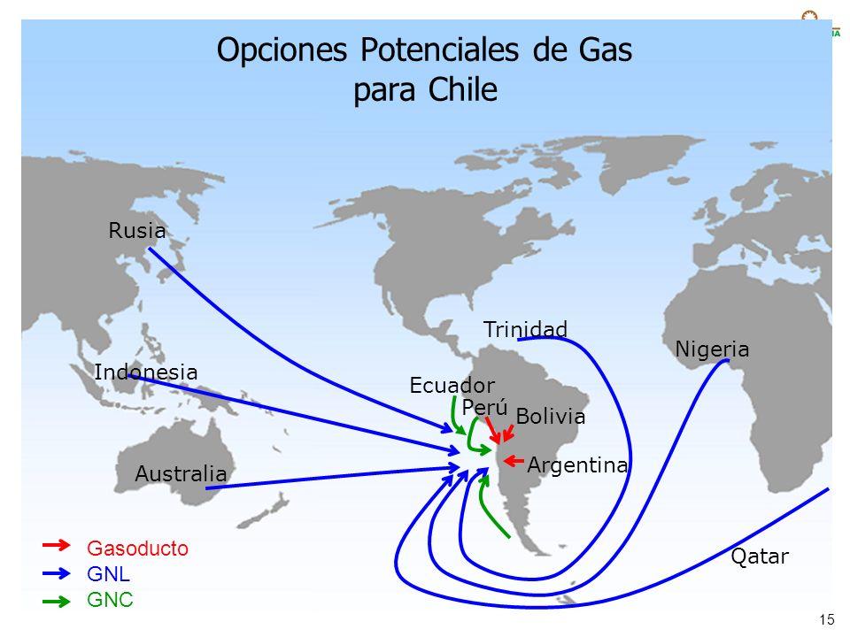 Opciones Potenciales de Gas para Chile