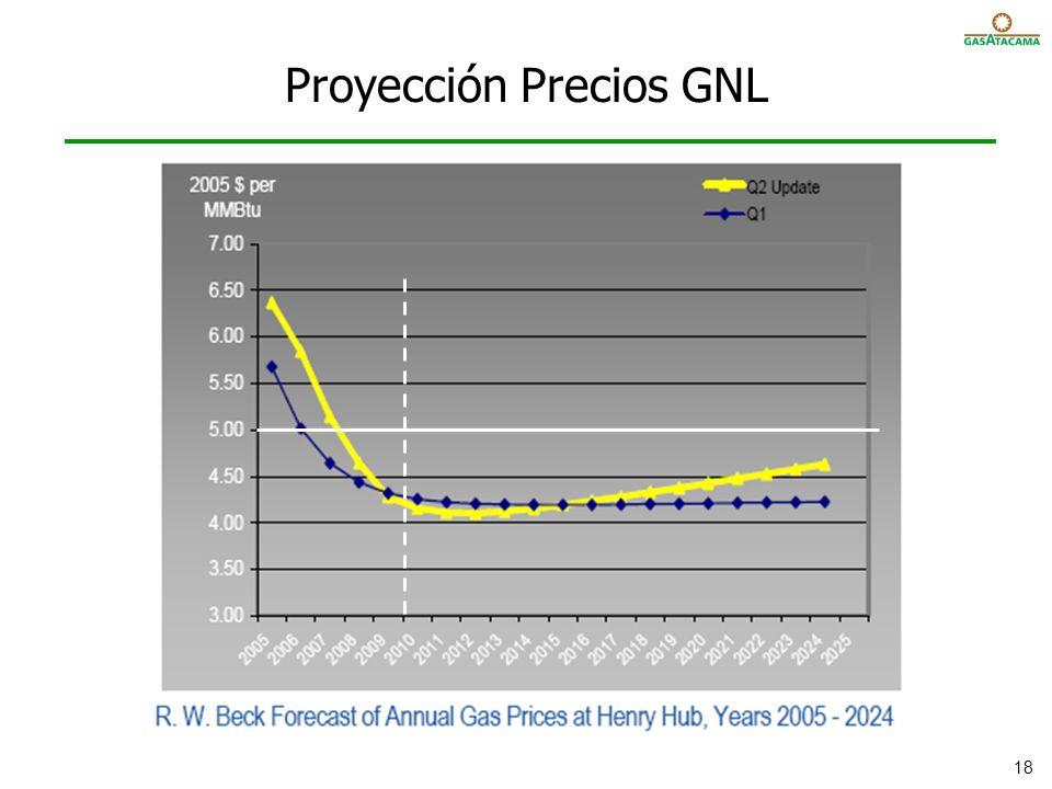 Proyección Precios GNL