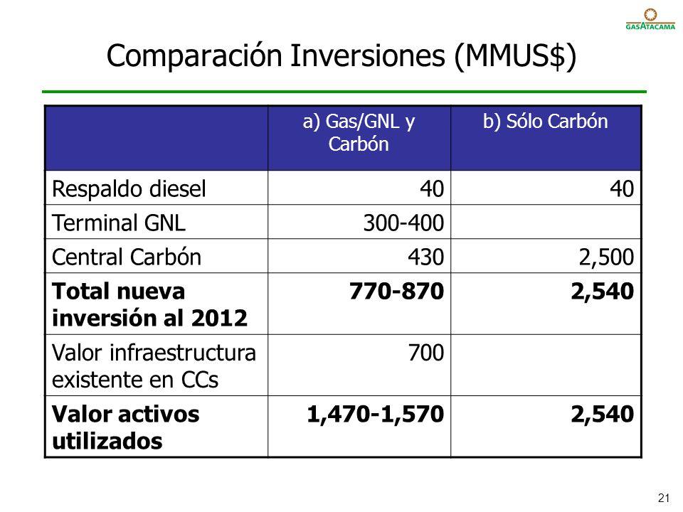 Comparación Inversiones (MMUS$)