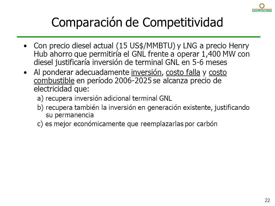 Comparación de Competitividad
