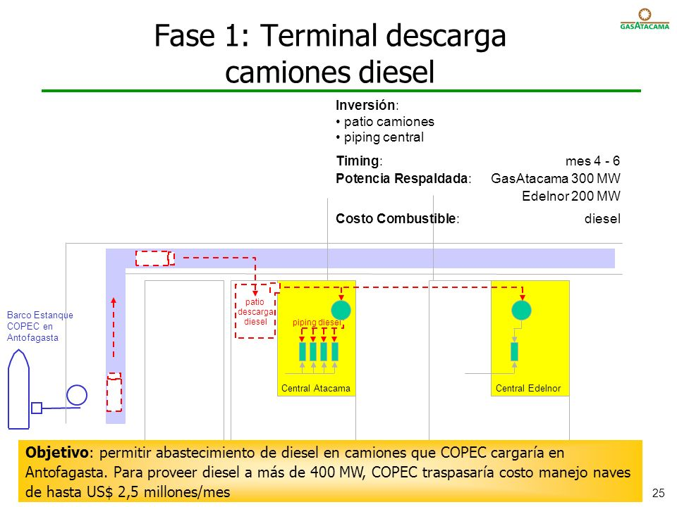 Fase 1: Terminal descarga camiones diesel
