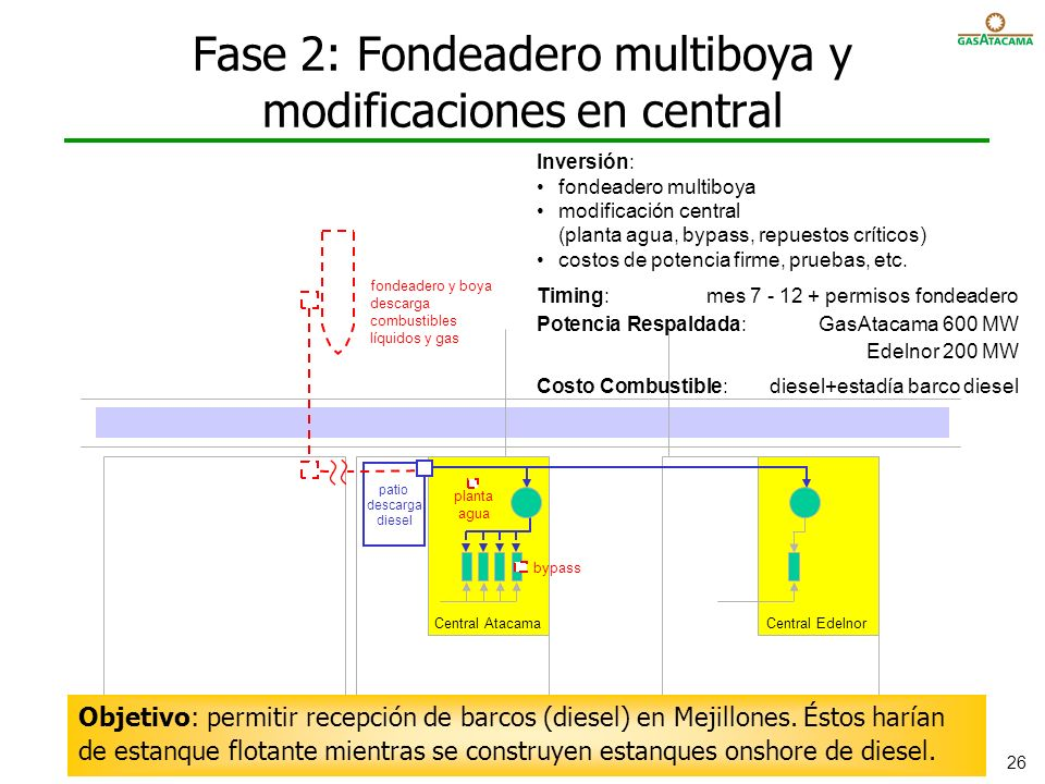 Fase 2: Fondeadero multiboya y modificaciones en central