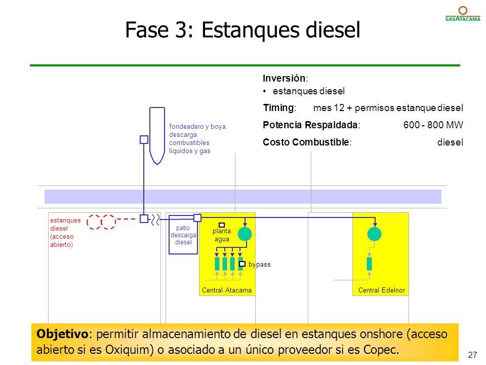 Fase 3: Estanques diesel