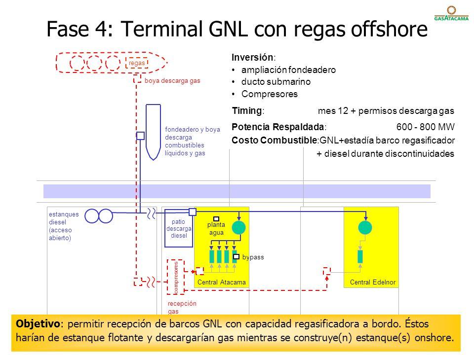 Fase 4: Terminal GNL con regas offshore