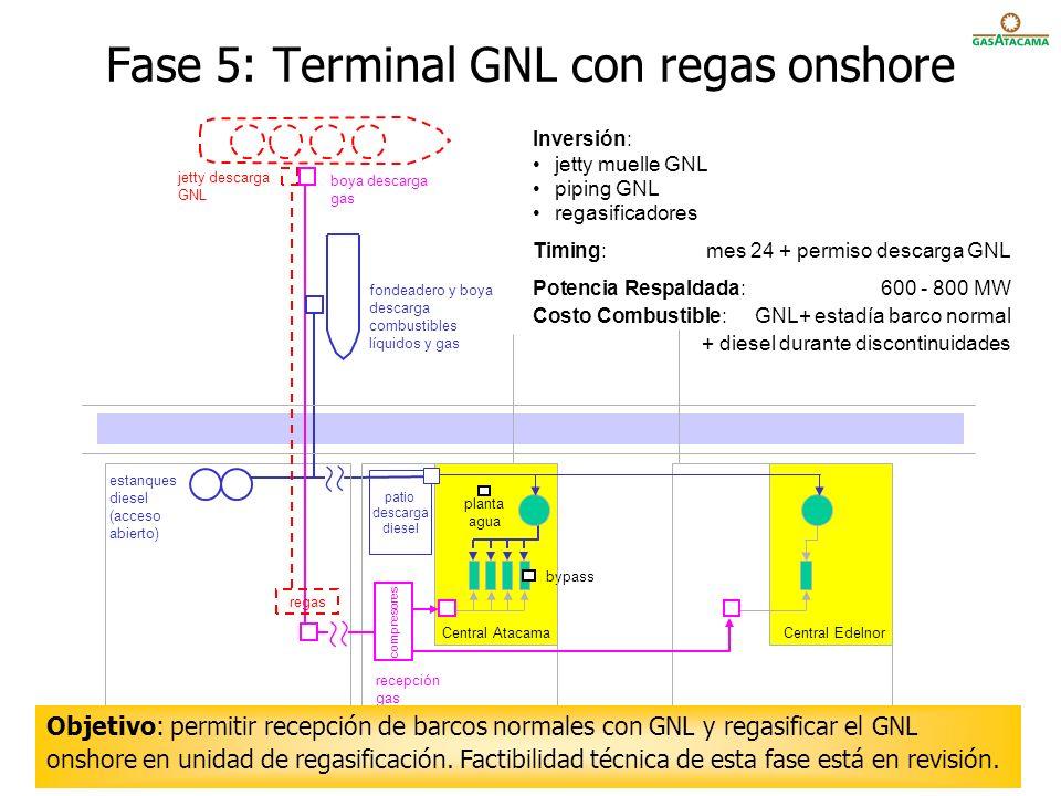 Fase 5: Terminal GNL con regas onshore