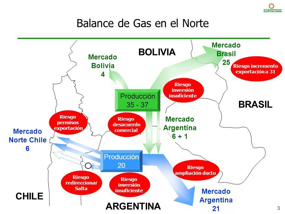 Balance de Gas en el Norte