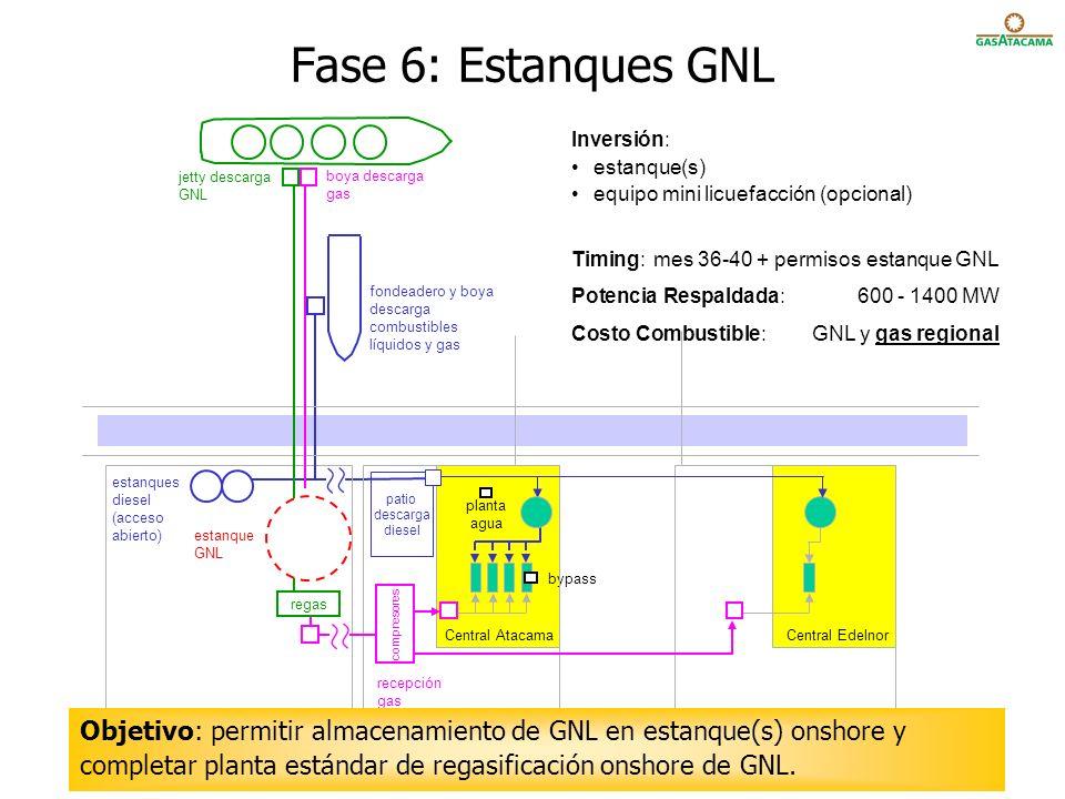 Fase 6: Estanques GNL Inversión: estanque(s) equipo mini licuefacción (opcional) Timing: mes 36-40 + permisos estanque GNL.