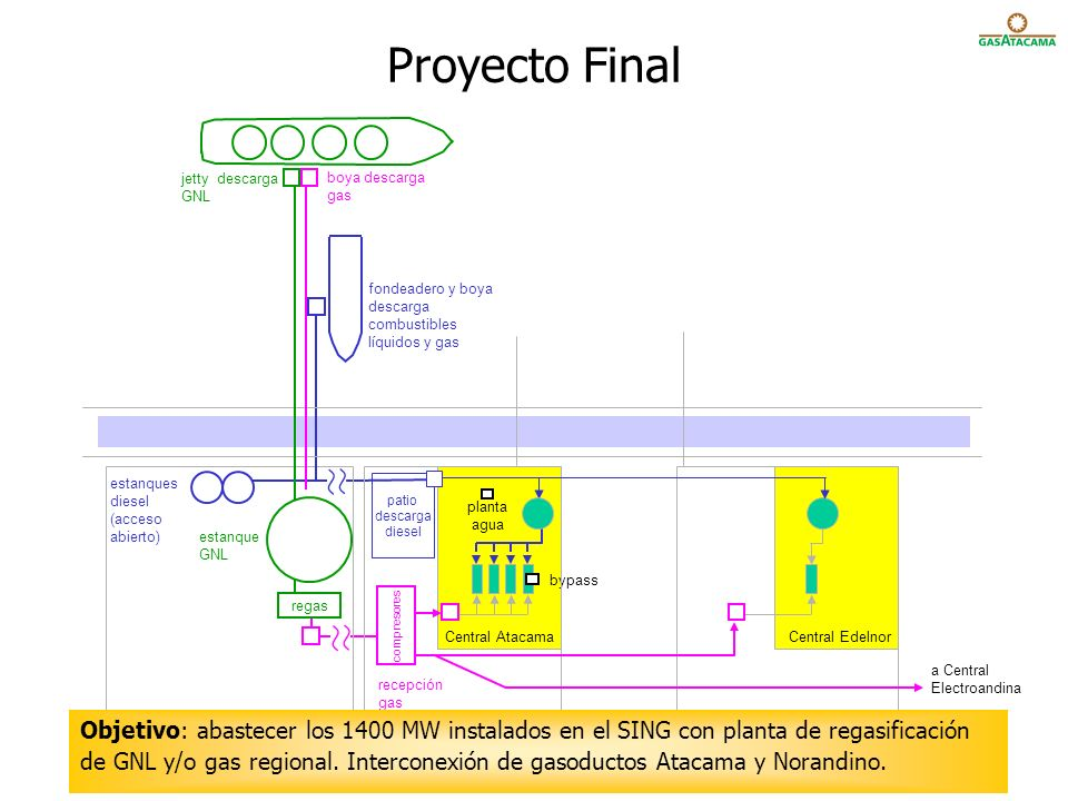 Proyecto Final jetty descarga GNL. boya descarga gas. fondeadero y boya. descarga combustibles líquidos y gas.