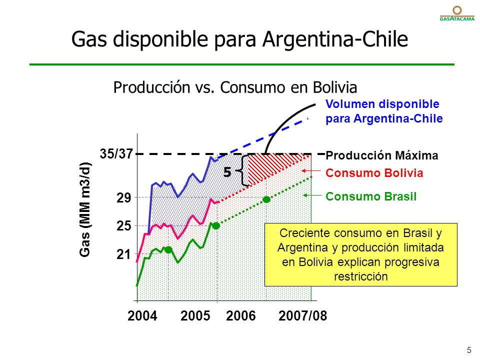 Gas disponible para Argentina-Chile