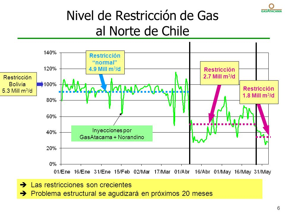 Nivel de Restricción de Gas al Norte de Chile
