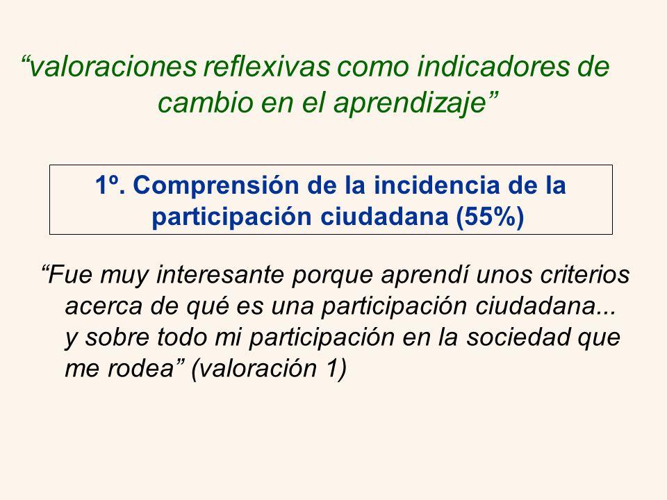 1º. Comprensión de la incidencia de la participación ciudadana (55%)