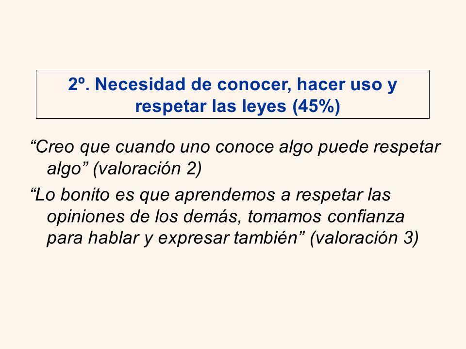 2º. Necesidad de conocer, hacer uso y respetar las leyes (45%)