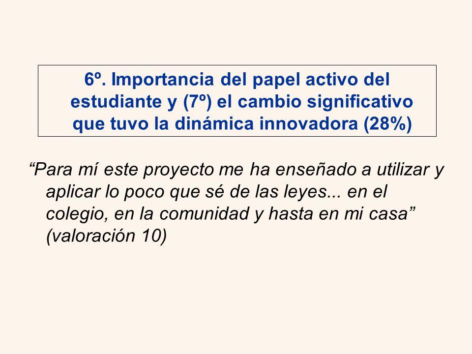 6º. Importancia del papel activo del estudiante y (7º) el cambio significativo que tuvo la dinámica innovadora (28%)