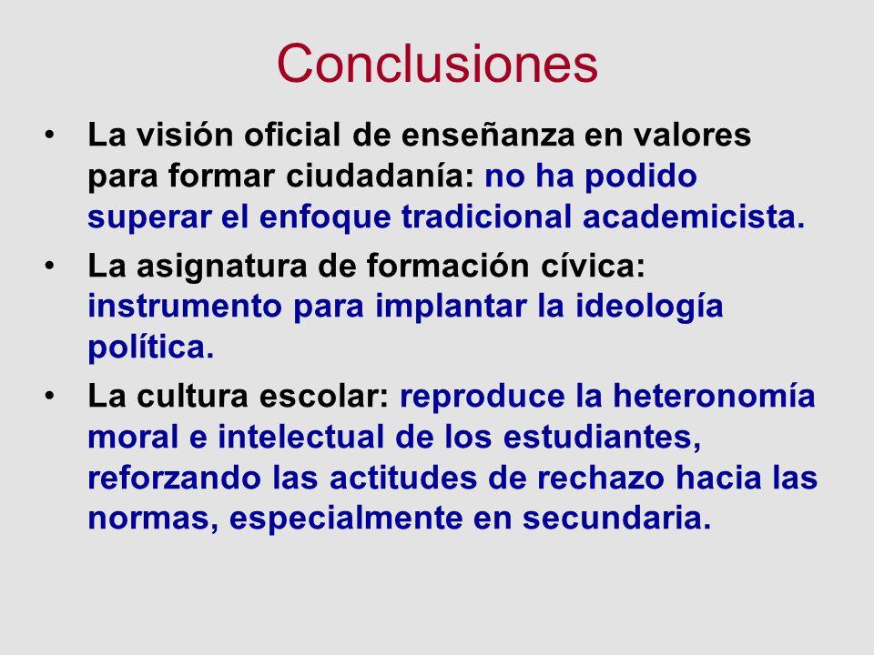 Conclusiones La visión oficial de enseñanza en valores para formar ciudadanía: no ha podido superar el enfoque tradicional academicista.