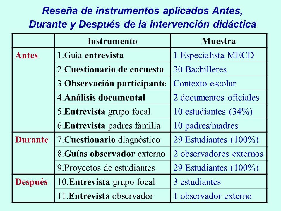 Reseña de instrumentos aplicados Antes, Durante y Después de la intervención didáctica