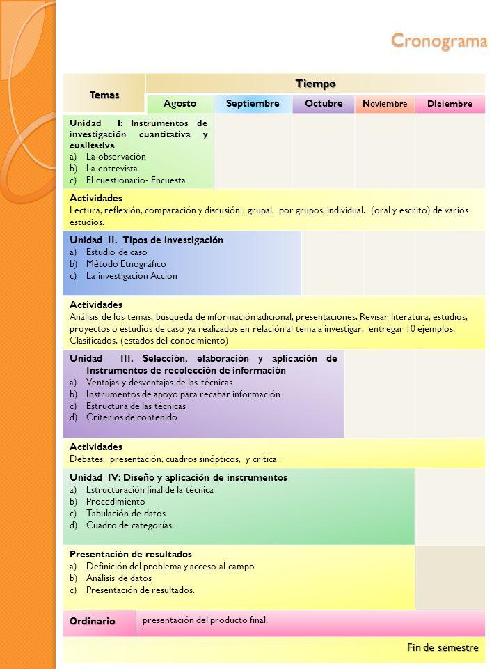 Cronograma Tiempo Temas Ordinario Fin de semestre Agosto Septiembre