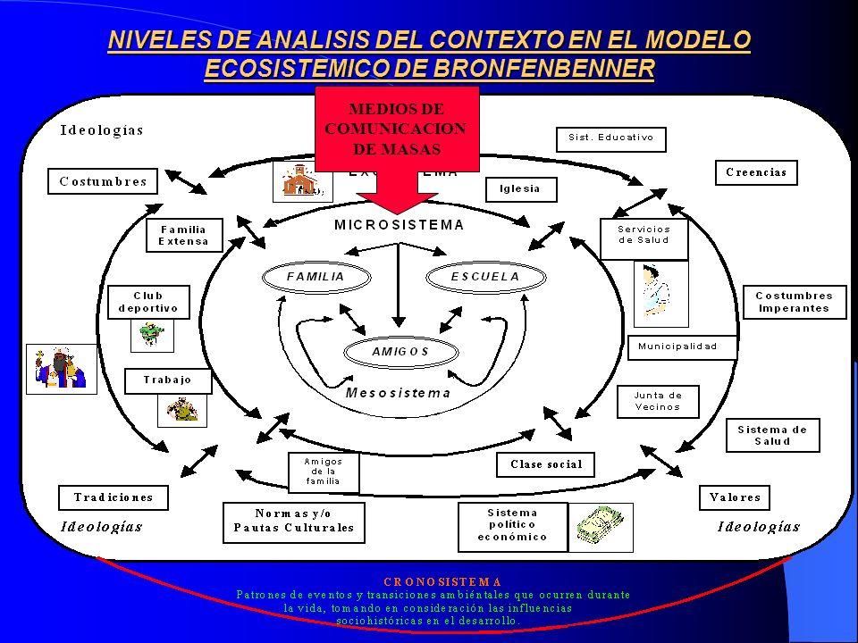 NIVELES DE ANALISIS DEL CONTEXTO EN EL MODELO ECOSISTEMICO DE BRONFENBENNER