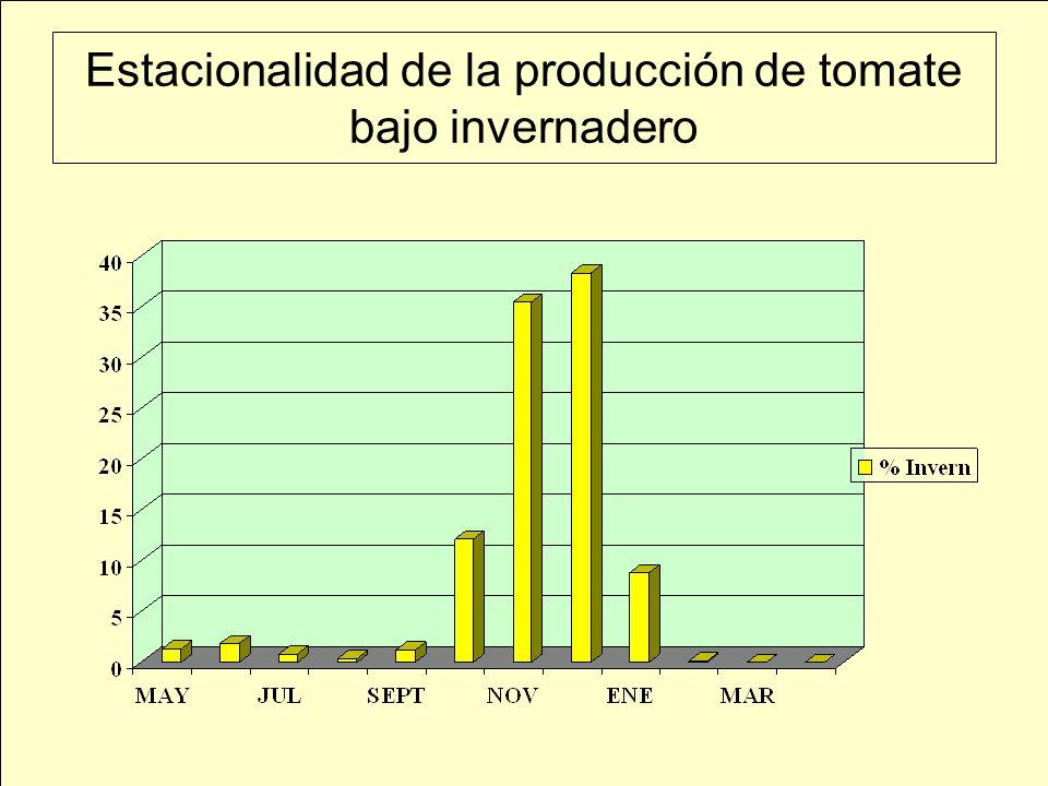 Estacionalidad de la producción de tomate bajo invernadero