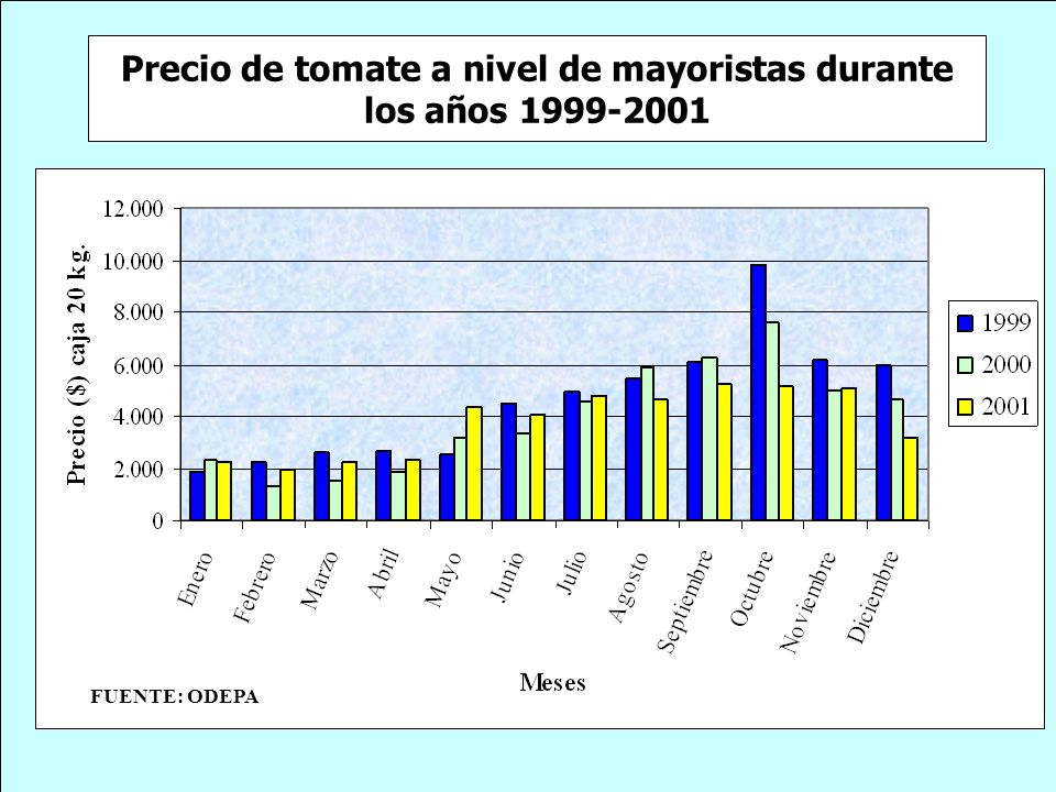 Precio de tomate a nivel de mayoristas durante los años 1999-2001