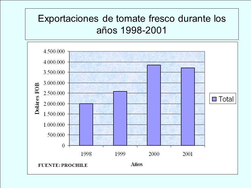 Exportaciones de tomate fresco durante los años 1998-2001