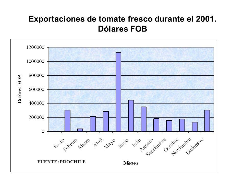Exportaciones de tomate fresco durante el 2001. Dólares FOB
