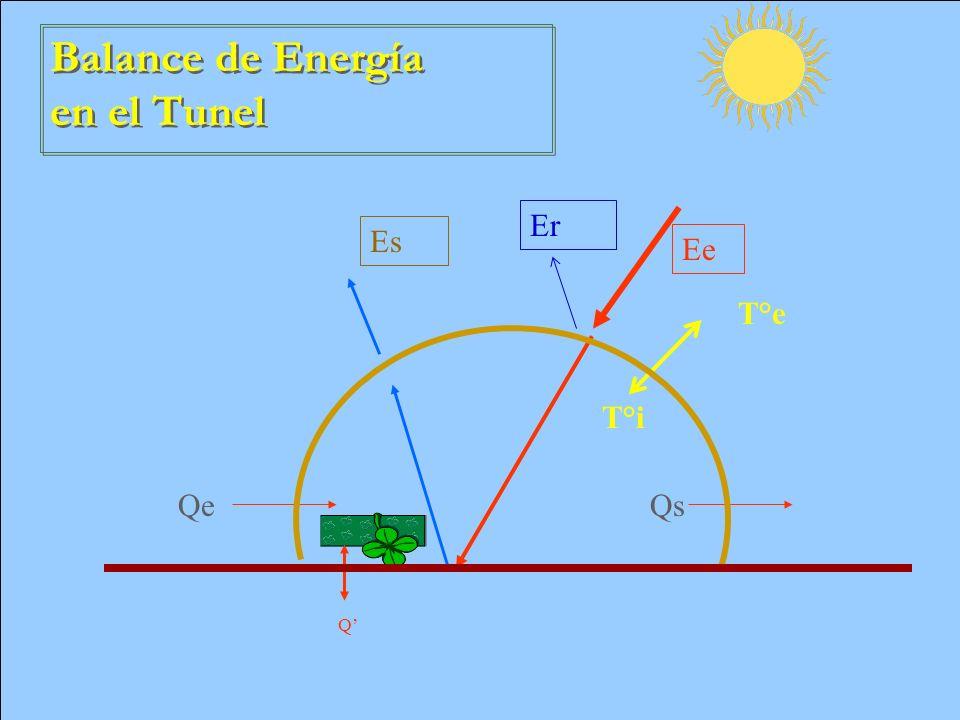 Balance de Energía en el Tunel