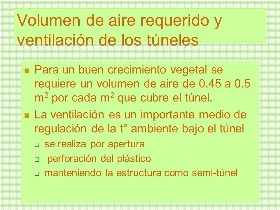 Volumen de aire requerido y ventilación de los túneles