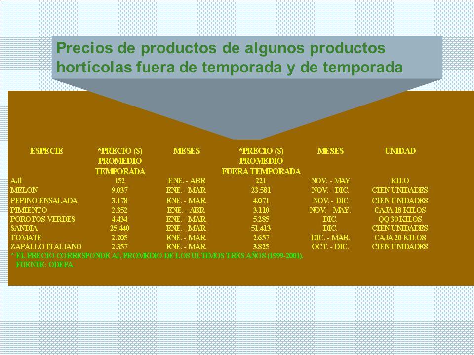 Precios de productos de algunos productos hortícolas fuera de temporada y de temporada
