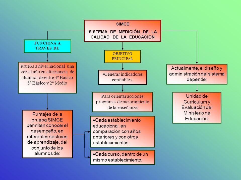 SISTEMA DE MEDICIÓN DE LA CALIDAD DE LA EDUCACIÓN