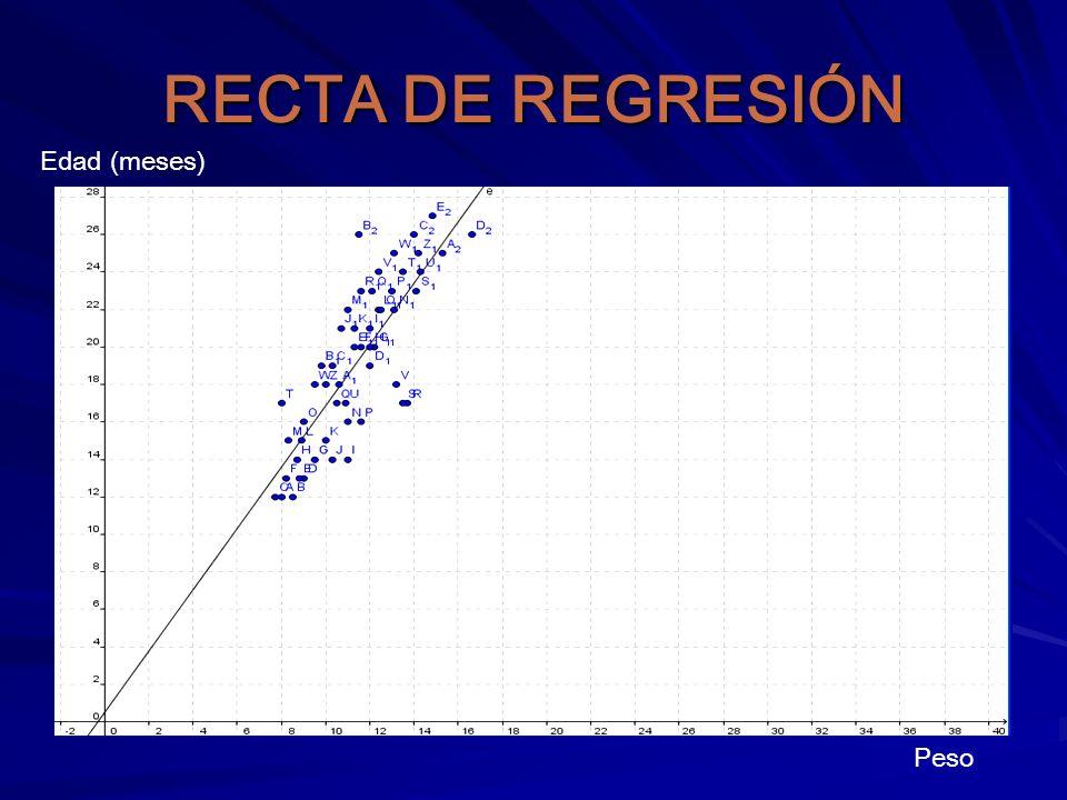 RECTA DE REGRESIÓN Edad (meses) Peso