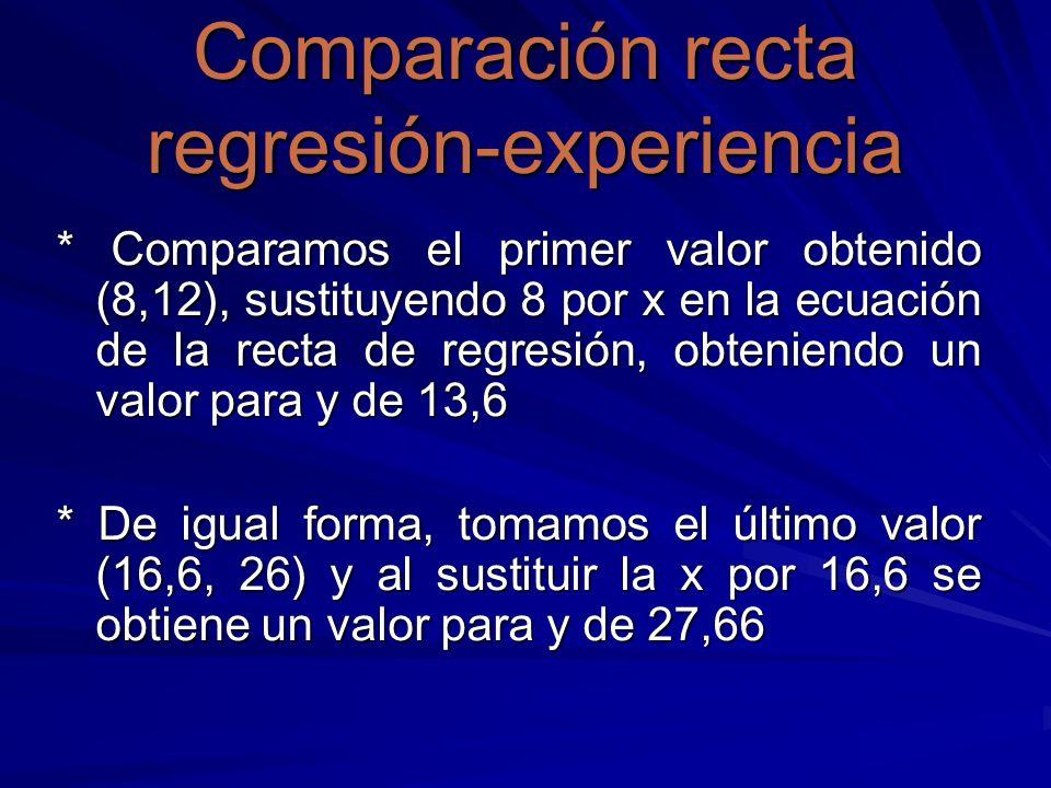 Comparación recta regresión-experiencia
