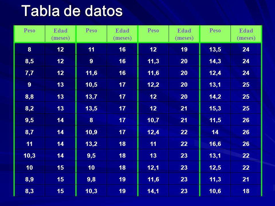 Tabla de datos Peso Edad (meses) 8 12 11 16 19 13,5 24 8,5 9 11,3 20