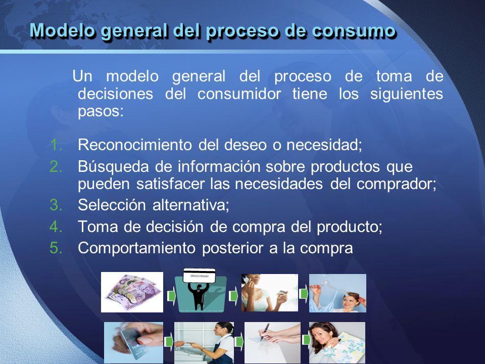 Modelo general del proceso de consumo