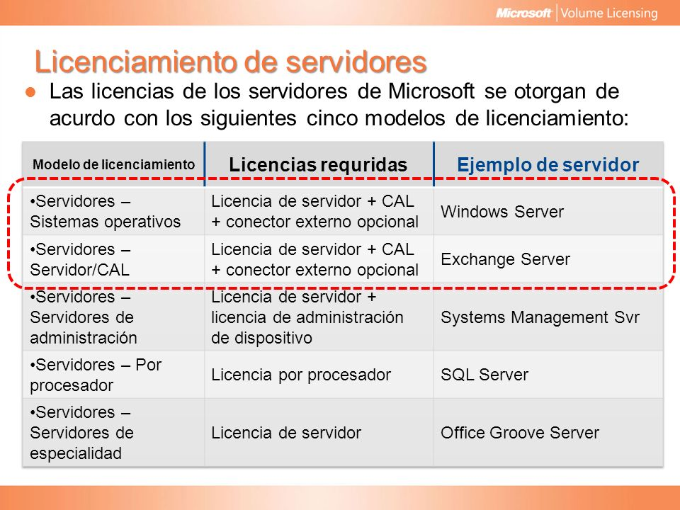 Licenciamiento de productos - ppt descargar