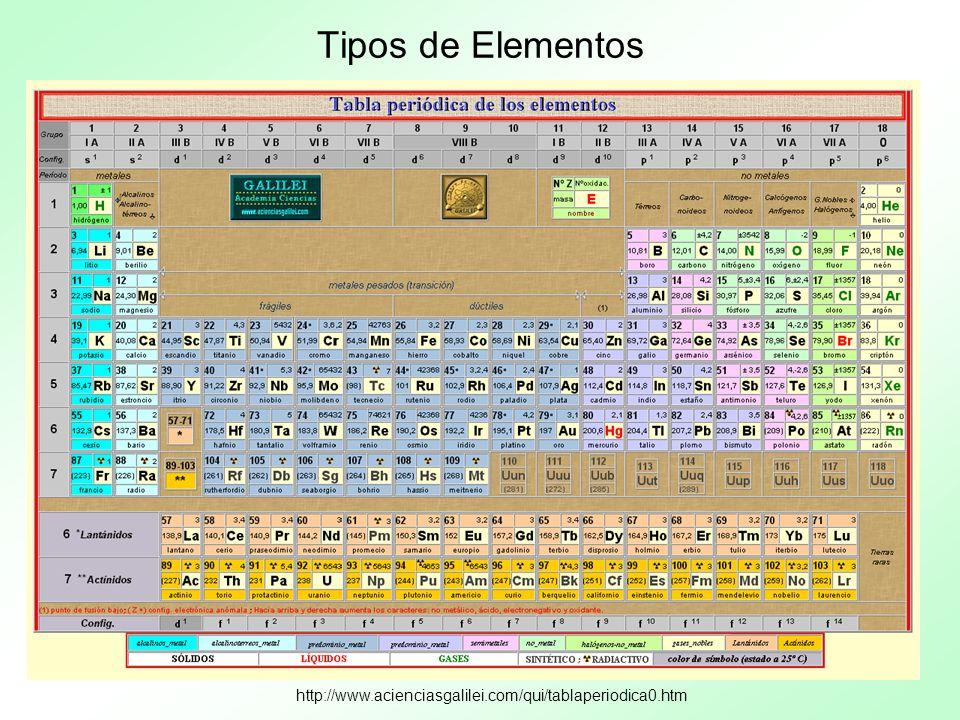 Tipos de Elementos http://www.acienciasgalilei.com/qui/tablaperiodica0.htm