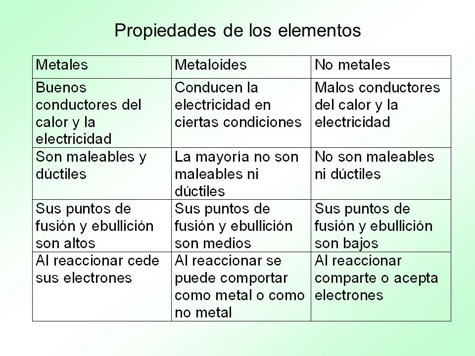 Propiedades de los elementos