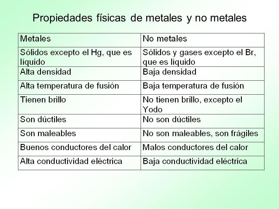 Propiedades físicas de metales y no metales