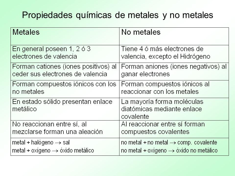 Propiedades químicas de metales y no metales
